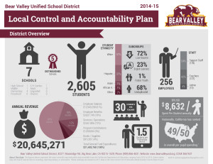Bear Valley Unified Local Control Accountability Plan